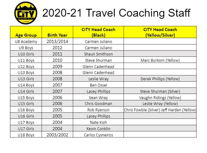TravelCoachingStaff2021