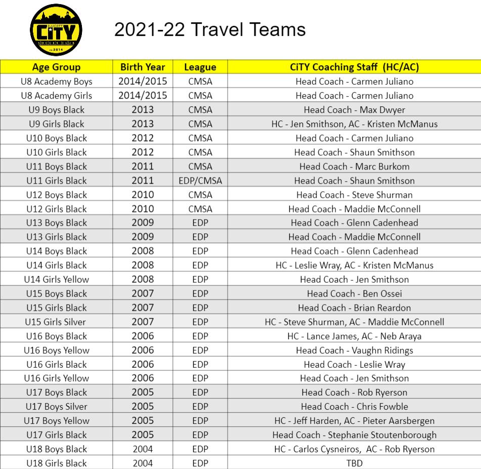 2021-22 Travel Teams Edit
