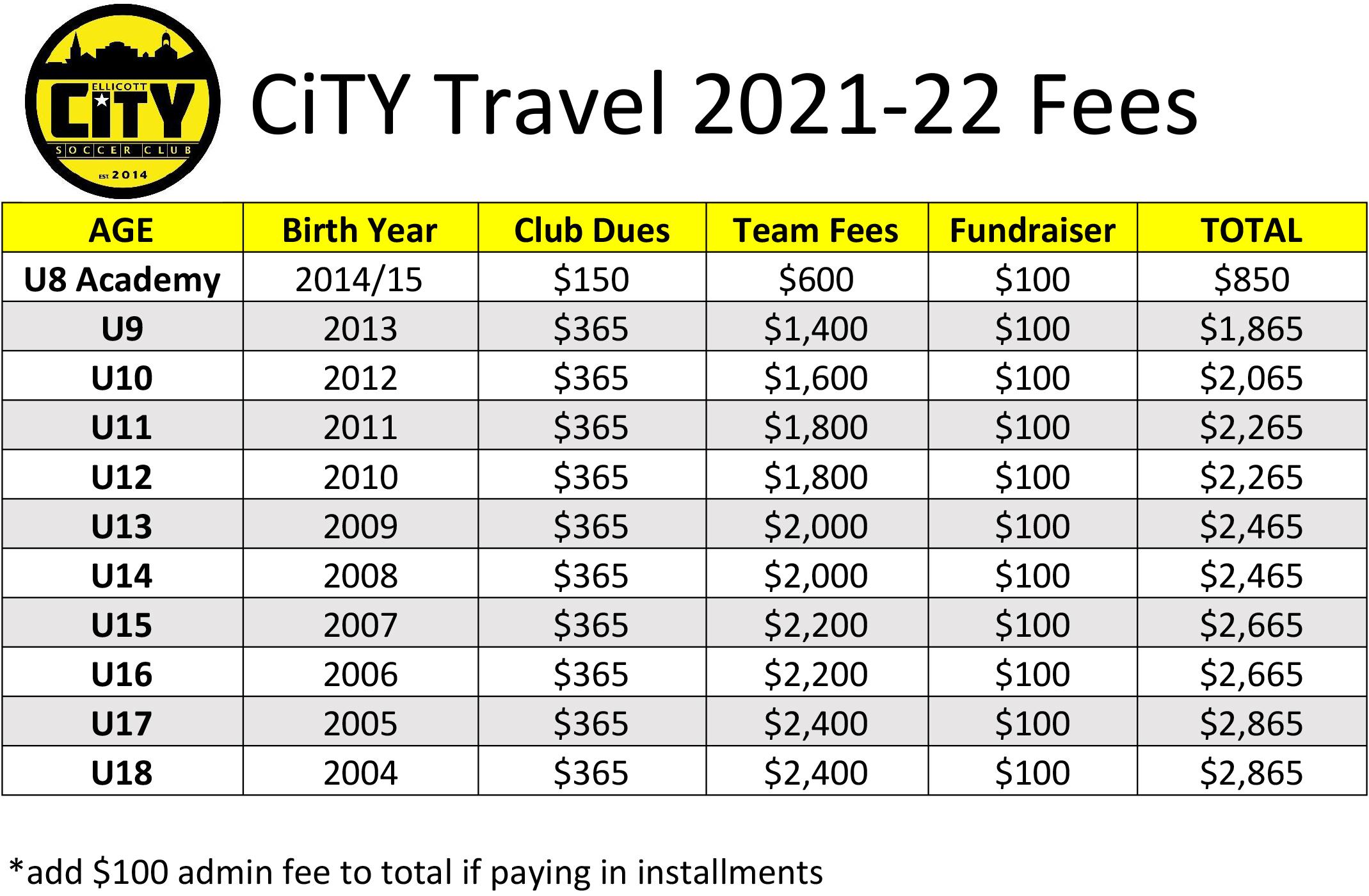 Travel 2021-22 Fees.xlsx